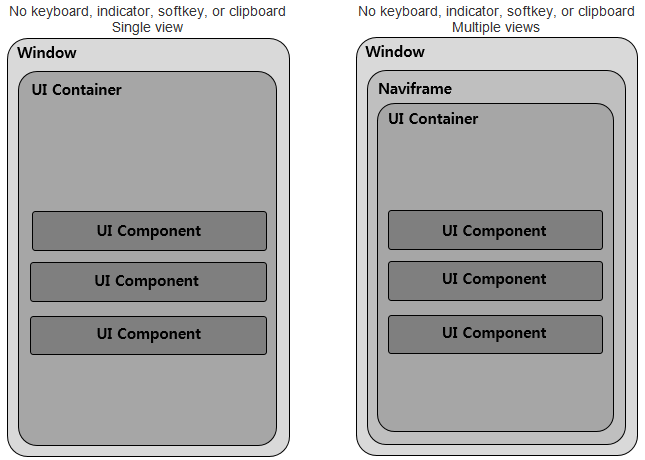 UI hierarchy structure