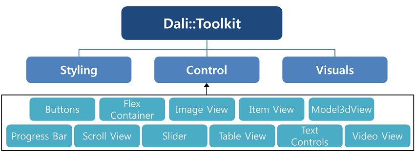 DALi UI component hierarchy