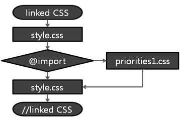 Using the @import attribute