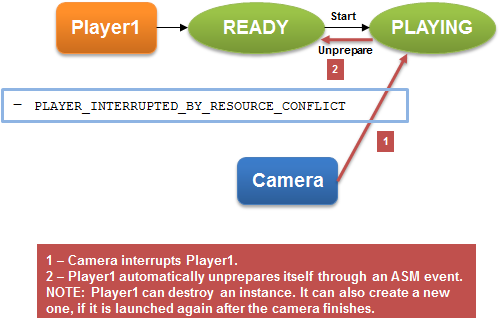Player states when interrupted by system
