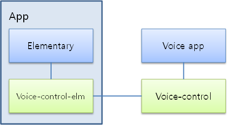 Voice command process