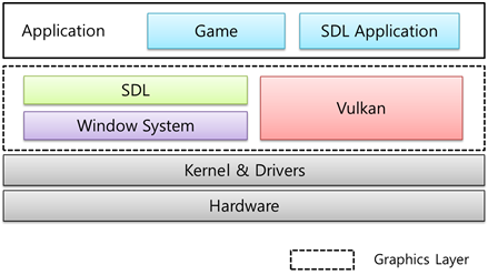 SDL Graphics with Vulkan® | Tizen Developers