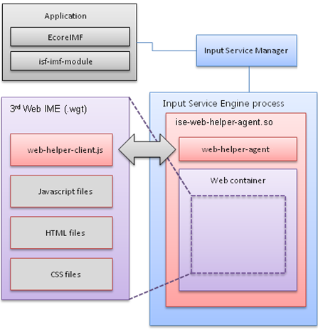 Tizen Web IME support architecture