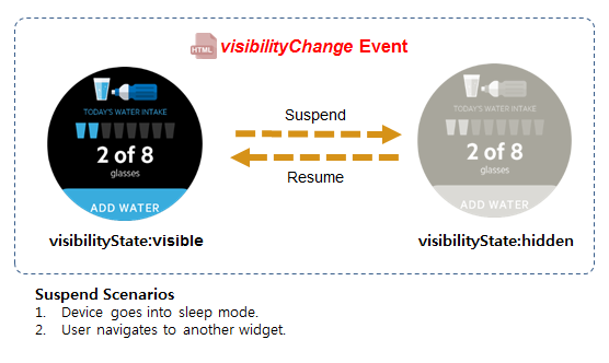 visibilityChange event