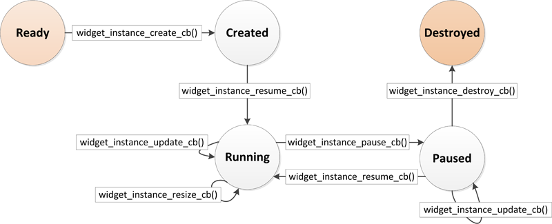 Widget instance life-cycle