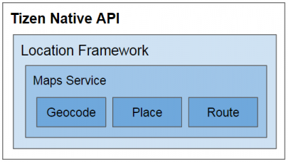 Tizen Native Maps Service API