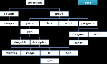 Data block