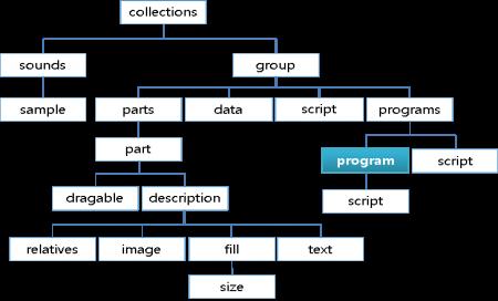 Program block