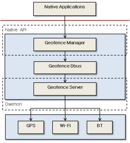 Geofence architecture