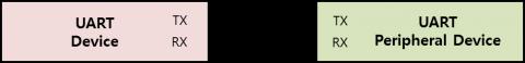 UART interface diagram