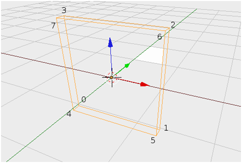 Indexes of vertices in cuboid