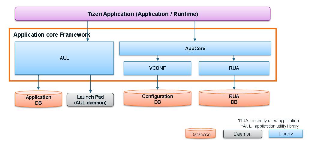 application fundamentals developer guide tizen developers rh developer tizen org application developer guide fundamentals 11g oracle database application developer's guide fundamentals 11g release 2