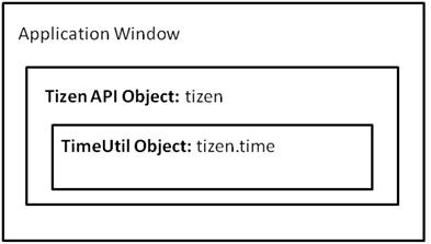 Time API Guide   Tizen Developers