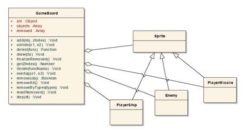 Canvas2d mobile web game development implementation tizen fig 1 gameboard class diagram ccuart Choice Image