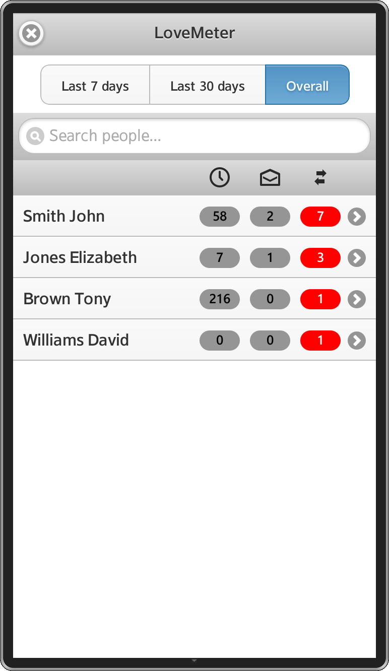 LoveMeter screen shot – contacts sorted in descending order by number of calls.