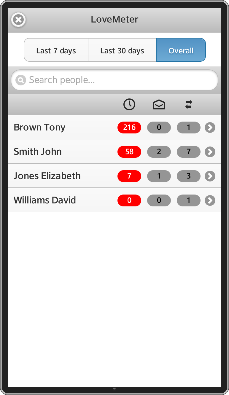 LoveMeter screen shot – contacts sorted in descending order by call duration.